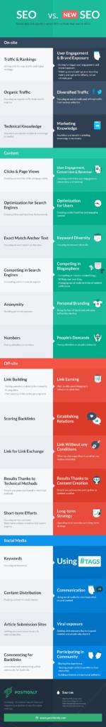 18-sustainable-seo-methods-that-google-will-love