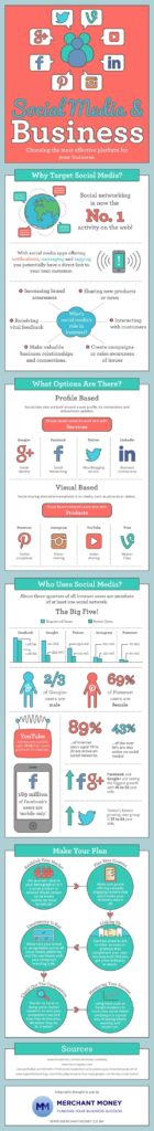 6-steps-to-create-a-killer-social-media-marketing-strategy-for-your-business
