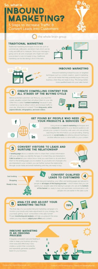 inbound-marketing-basics-5-steps-to-increase-website-traffic-and-conversions1