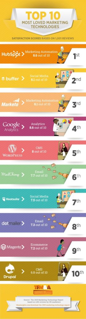 the-10-most-loved-marketing-platforms-that-can-help-build-your-business1