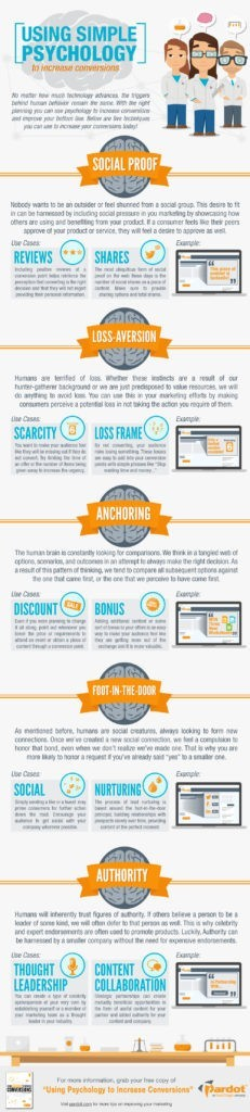 the-psychology-of-website-design-how-to-increase-visitor-conversions1