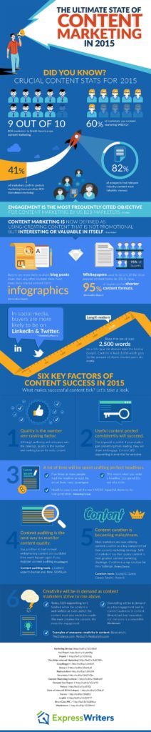 6-key-factors-in-achieving-content-marketing-success-in-20151