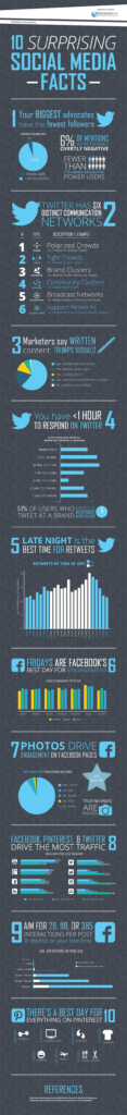10 Surprising Social Media Facts That Will Make You Change Your Strategy