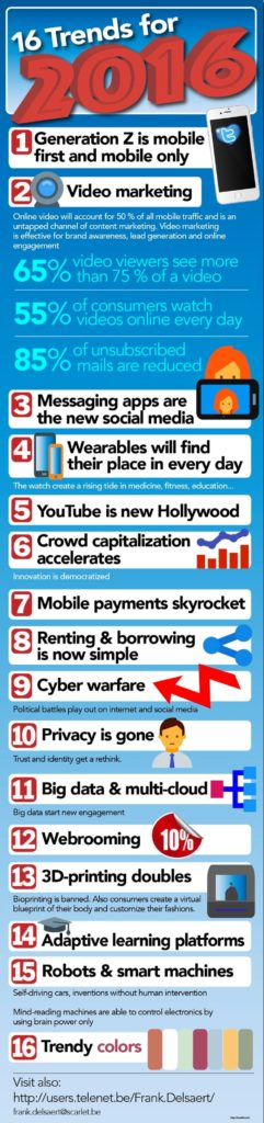 16 Trends That Could Shape Your Business in 2016