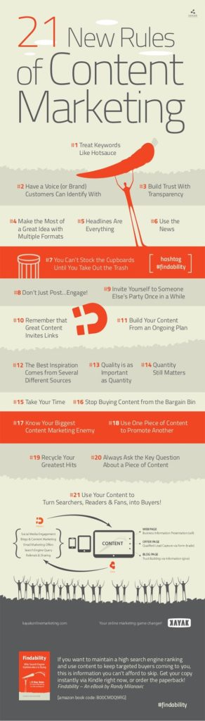21 Rules of Content Marketing Every Business Owner Must Follow