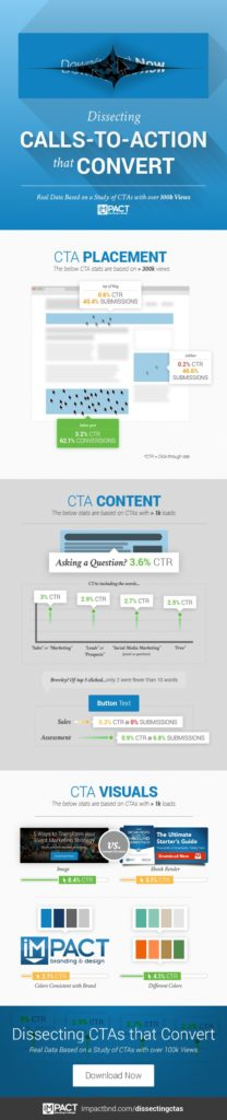 3 Factors That Affect the Conversion Rate of Your CTA Buttons