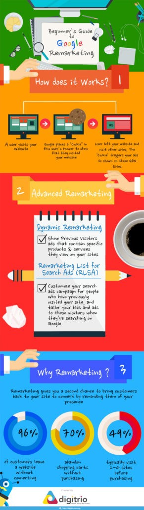 How Does Google Remarketing Work? | WordStream