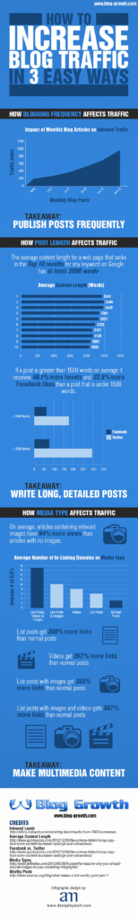 3 Easy Ways to Massively Increase Blog Traffic [INFOGRAPHIC]
