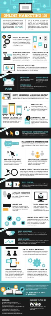 The Ultimate Beginners Guide to Online Marketing [INFOGRAPHIC]
