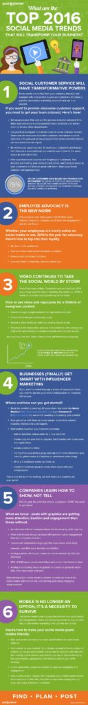 6 Social Media Trends That Could Transform Your Business In 2016 [INFOGRAPHIC]