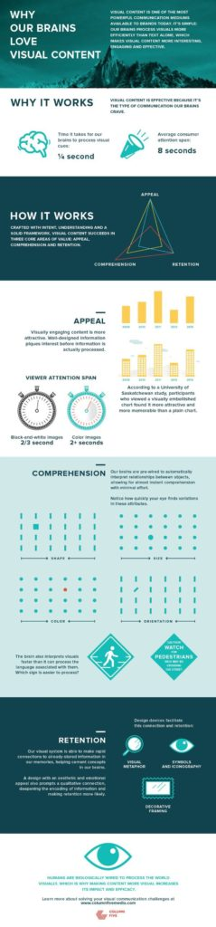 Why Our Brains Love Visual Content - Infographic