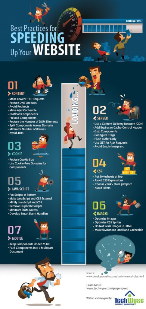 Best Practices For Speeding Up Your Website - Infographic