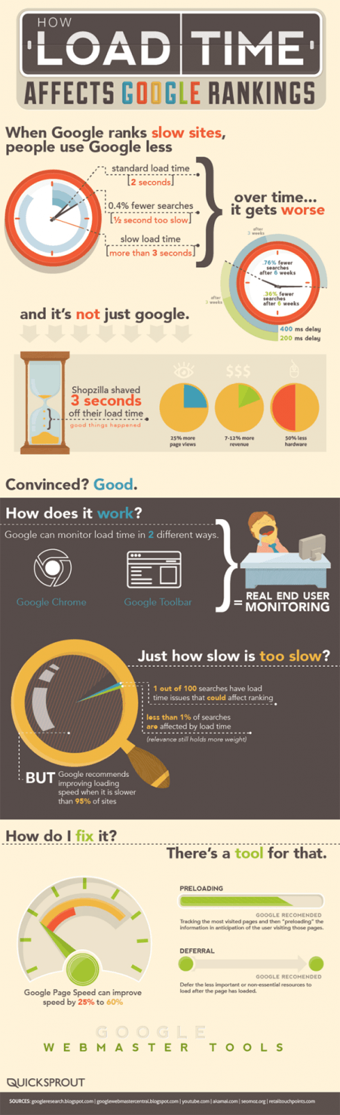 How Load Time Affects Google Rankings [Infographic]