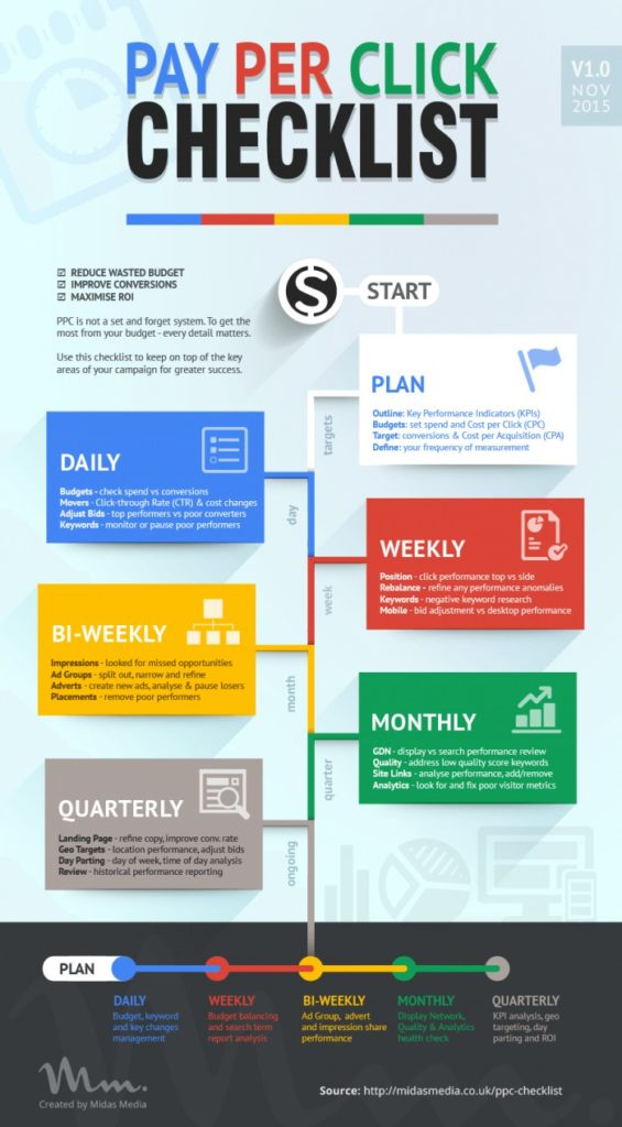 Google Adwords: Follow This Pay Per Click Checklist For Success
