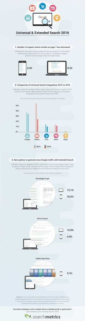 How Google Search Has Changed [Infographic]