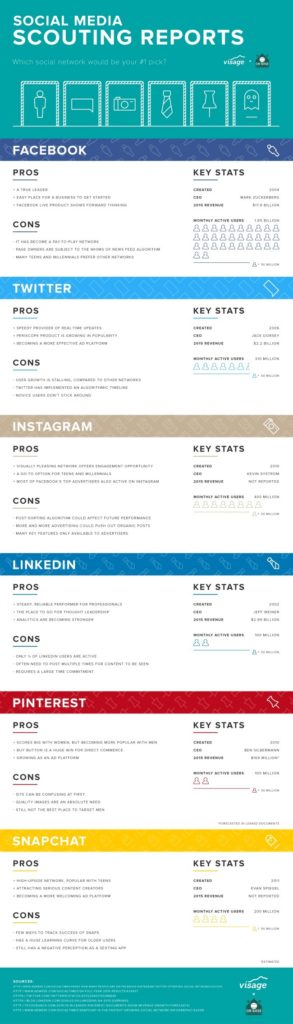 Social Media Scouting Reports - Infographic